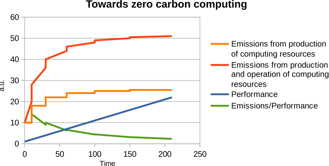 A graph with four trends: emissions from production, emissions in total, performance and emissions/performance.